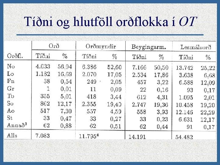 Tíðni og hlutföll orðflokka í OT