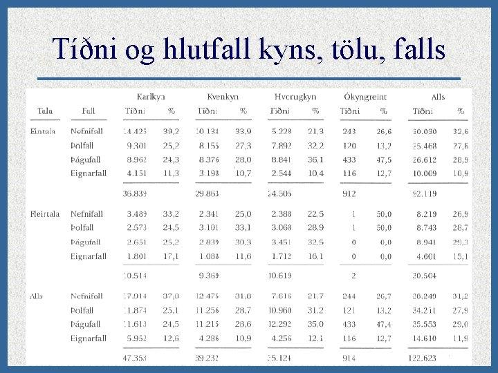 Tíðni og hlutfall kyns, tölu, falls