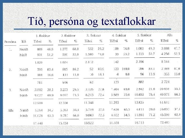 Tíð, persóna og textaflokkar