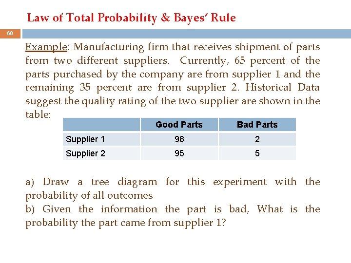 Law of Total Probability & Bayes' Rule 60 Example: Manufacturing firm that receives shipment