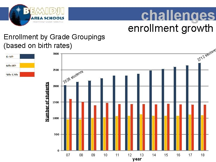 challenges enrollment growth Enrollment by Grade Groupings (based on birth rates) nt 3000 1