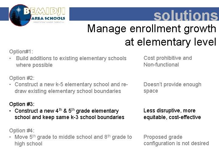 solutions Manage enrollment growth at elementary level Option#1: • Build additions to existing elementary