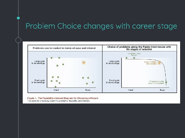 Problem Choice changes with career stage
