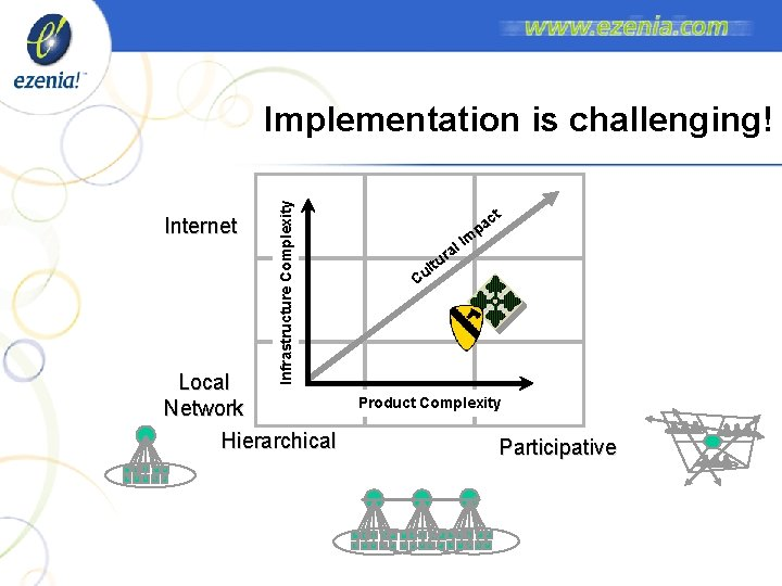 Internet Infrastructure Complexity Implementation is challenging! Local Network Hierarchical m l. I a r