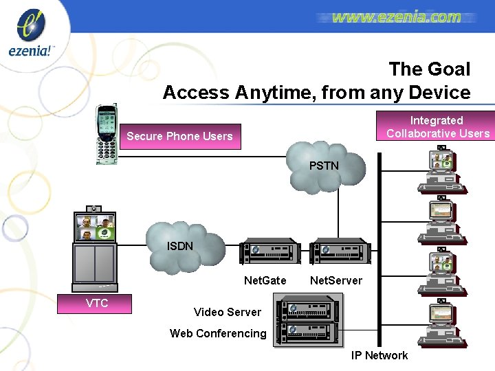 The Goal Access Anytime, from any Device Integrated Collaborative Users Secure Phone Users PSTN
