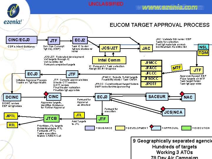 UNCLASSIFIED EUCOM TARGET APPROVAL PROCESS CINC/ECJ 3 JTF Dev Ops Concept Tgt Obj, (EBP)