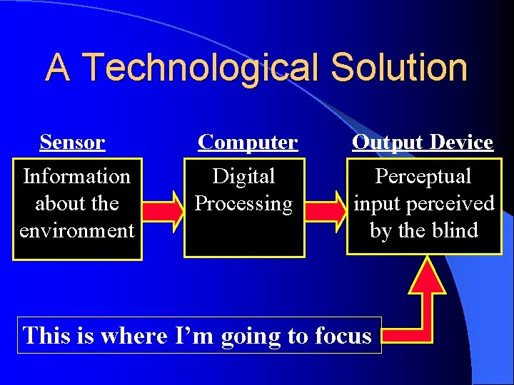 A Technological Solution Sensor Information about the environment Computer Digital Processing Output Device Perceptual