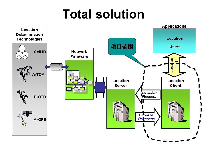 Total solution Applications Location Determination Technologies Cell ID Location Users User Interface Network Firmware