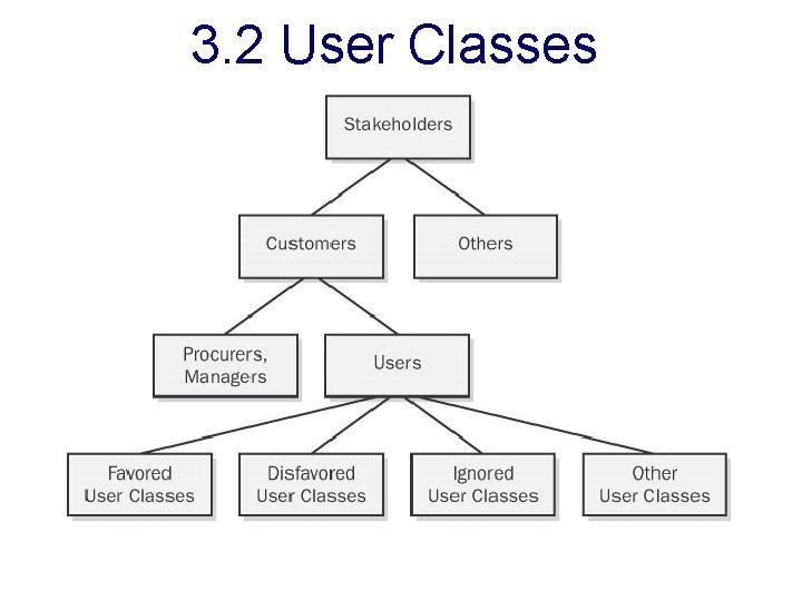3. 2 User Classes