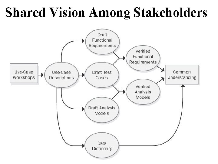 Shared Vision Among Stakeholders