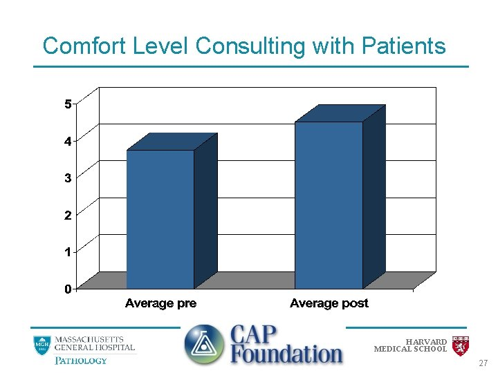 Comfort Level Consulting with Patients HARVARD MEDICAL SCHOOL 27