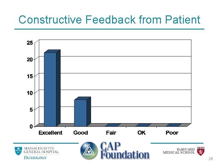 Constructive Feedback from Patient HARVARD MEDICAL SCHOOL 29