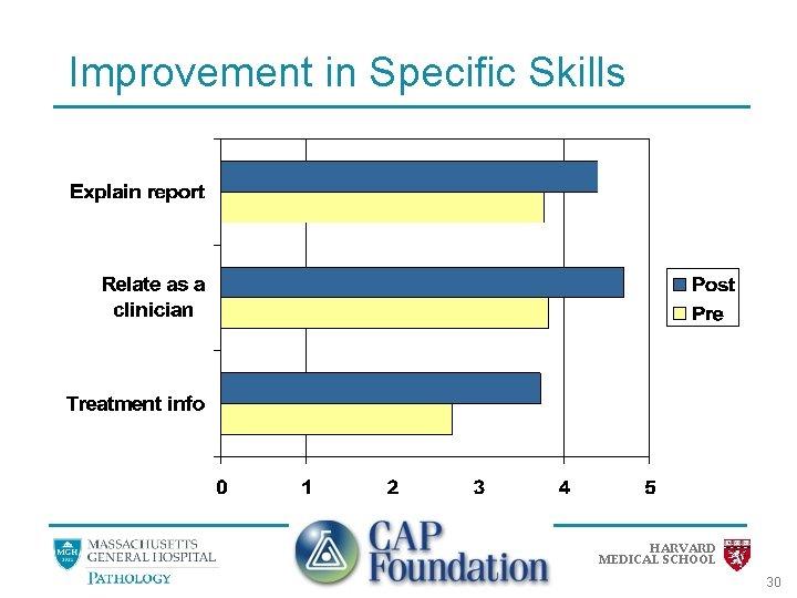 Improvement in Specific Skills HARVARD MEDICAL SCHOOL 30