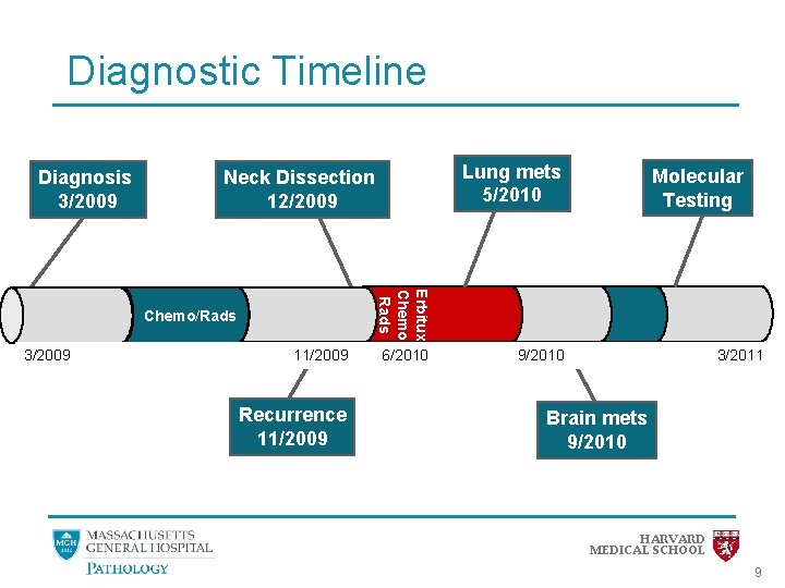 Diagnostic Timeline Diagnosis 3/2009 Molecular Testing Erbitux Chemo Rads Chemo/Rads 3/2009 Lung mets 5/2010