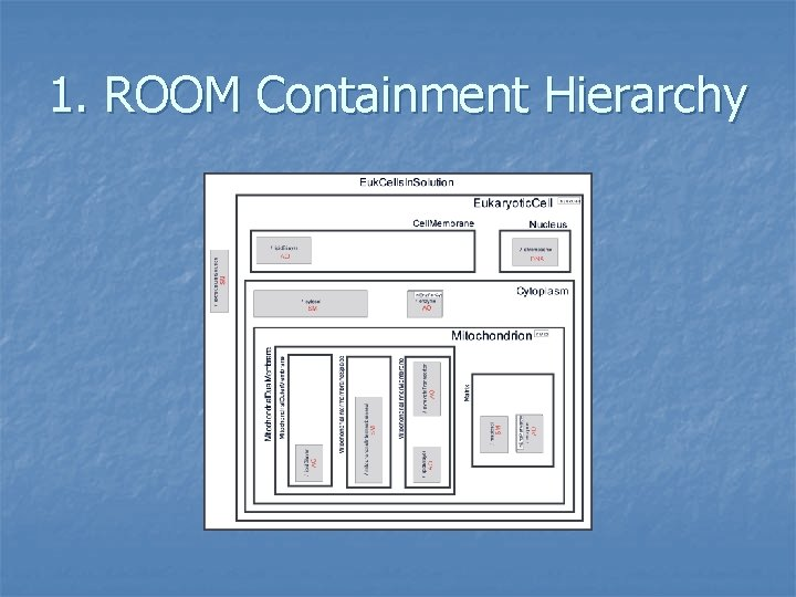 1. ROOM Containment Hierarchy