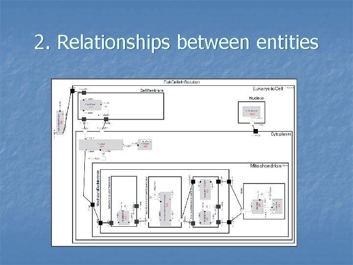 2. Relationships between entities