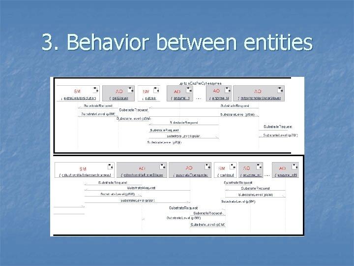 3. Behavior between entities