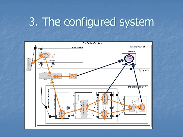 3. The configured system