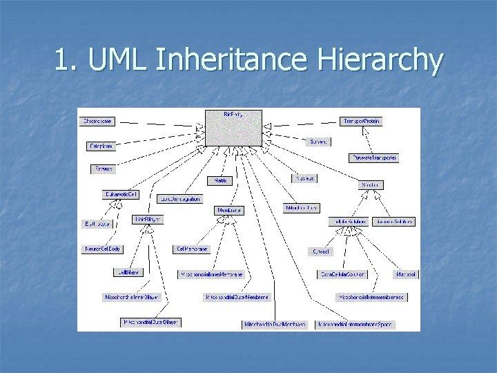 1. UML Inheritance Hierarchy