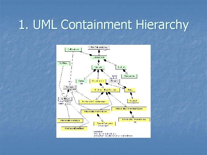 1. UML Containment Hierarchy