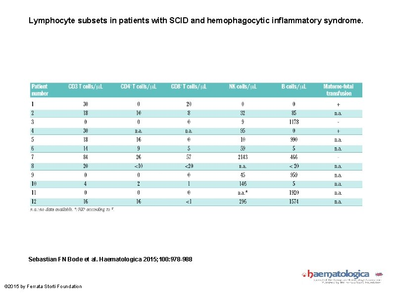 Lymphocyte subsets in patients with SCID and hemophagocytic inflammatory syndrome. Sebastian FN Bode et