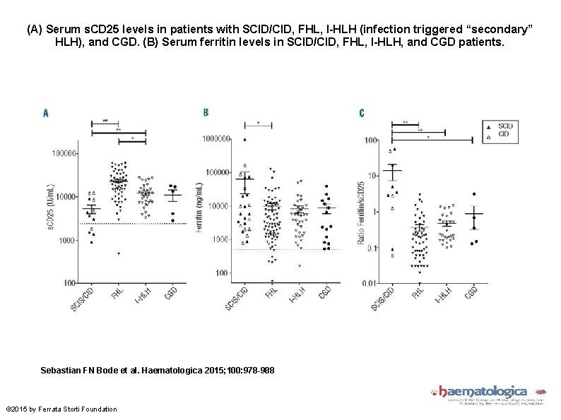 (A) Serum s. CD 25 levels in patients with SCID/CID, FHL, I-HLH (infection triggered