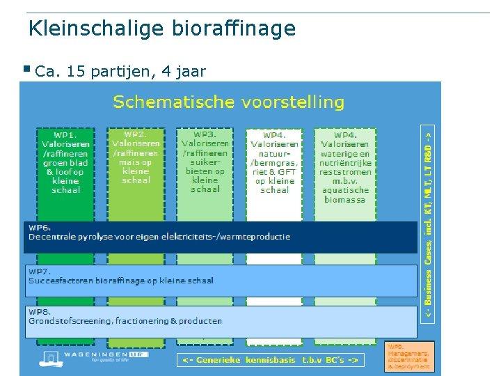 Kleinschalige bioraffinage § Ca. 15 partijen, 4 jaar