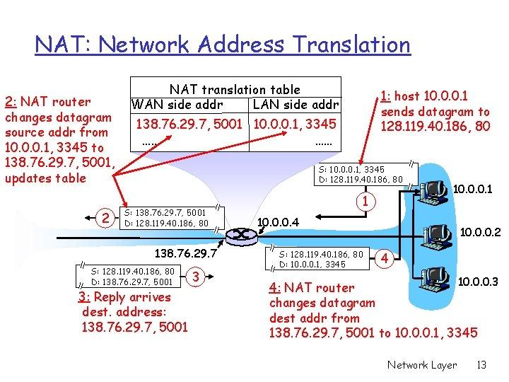 NAT: Network Address Translation 2: NAT router changes datagram source addr from 10. 0.