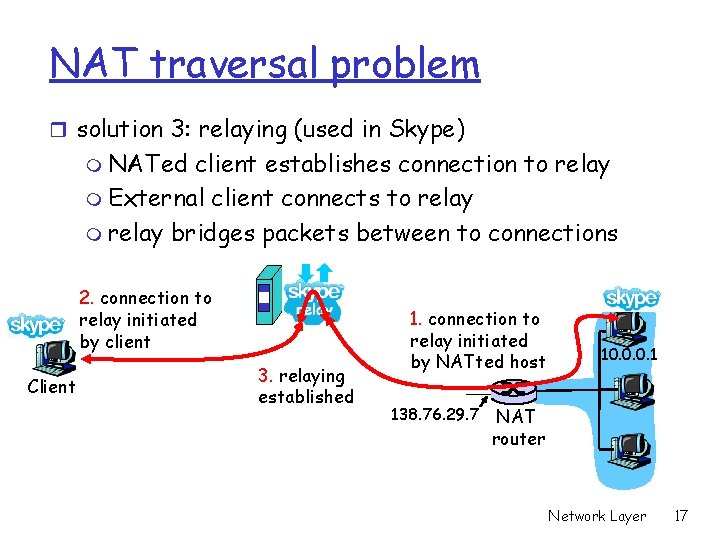 NAT traversal problem r solution 3: relaying (used in Skype) m NATed client establishes