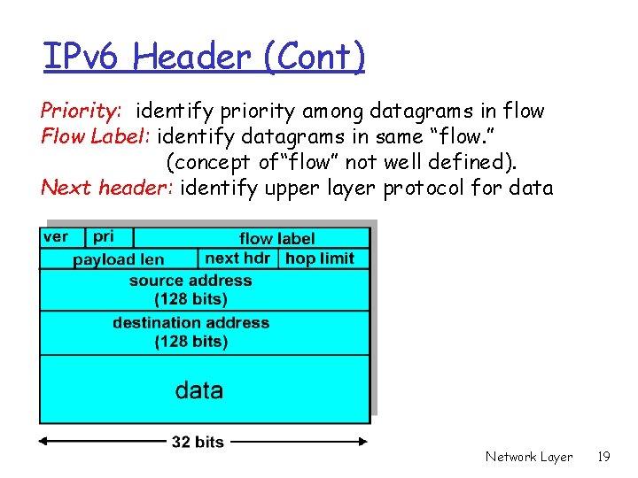 IPv 6 Header (Cont) Priority: identify priority among datagrams in flow Flow Label: identify