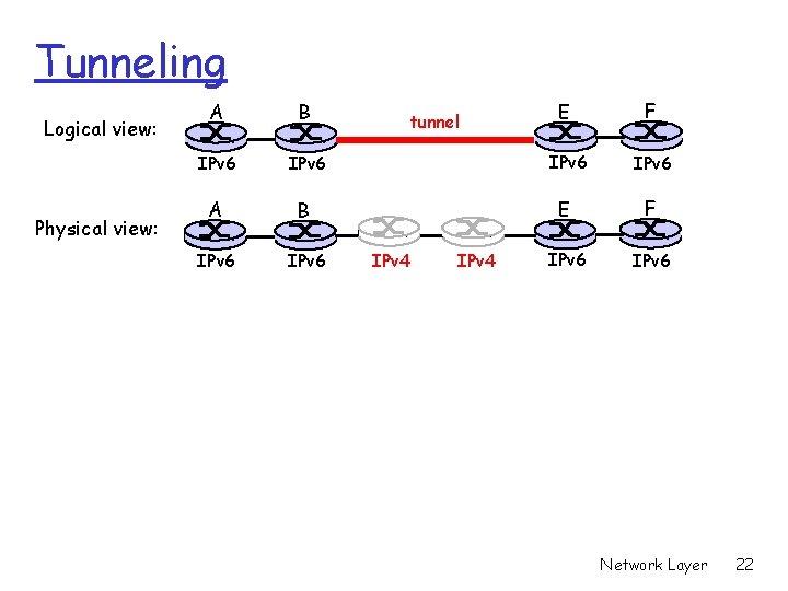 Tunneling Logical view: Physical view: E F IPv 6 IPv 6 A B IPv