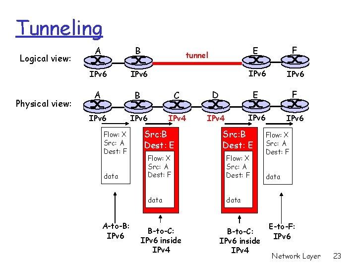 Tunneling Logical view: Physical view: A B IPv 6 A B C IPv 6