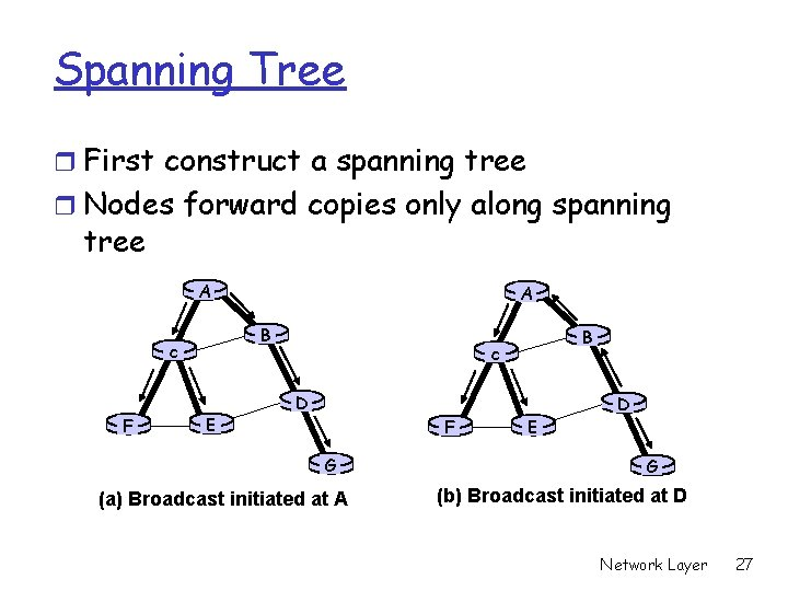 Spanning Tree r First construct a spanning tree r Nodes forward copies only along