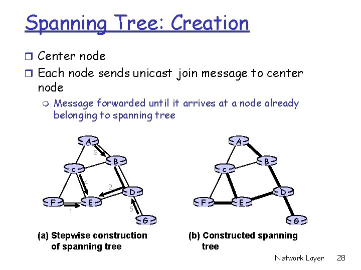 Spanning Tree: Creation r Center node r Each node sends unicast join message to