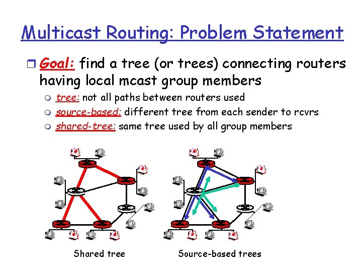 Multicast Routing: Problem Statement r Goal: find a tree (or trees) connecting routers having