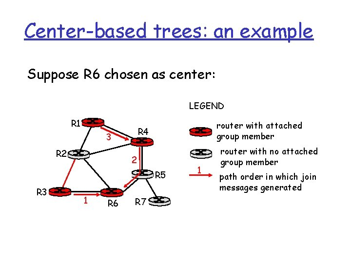Center-based trees: an example Suppose R 6 chosen as center: LEGEND R 1 3