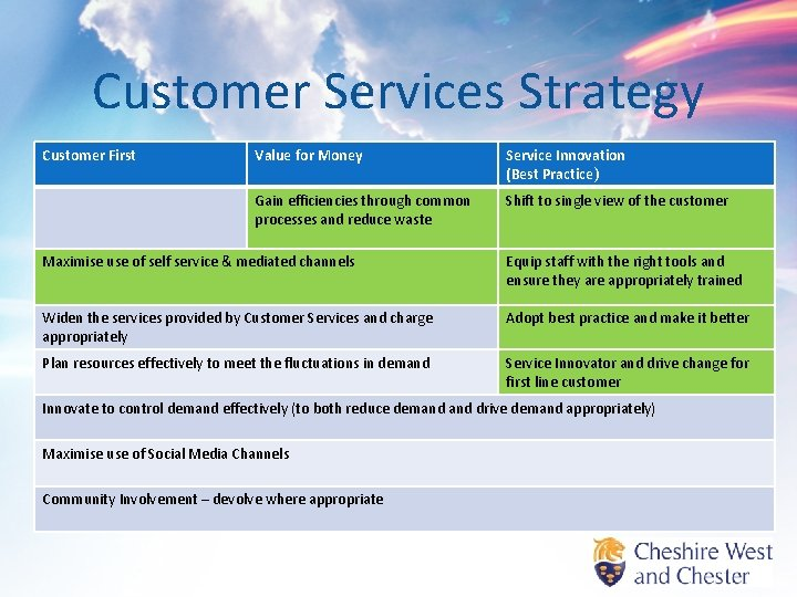 Customer Services Strategy Customer First Value for Money Service Innovation (Best Practice) Gain efficiencies