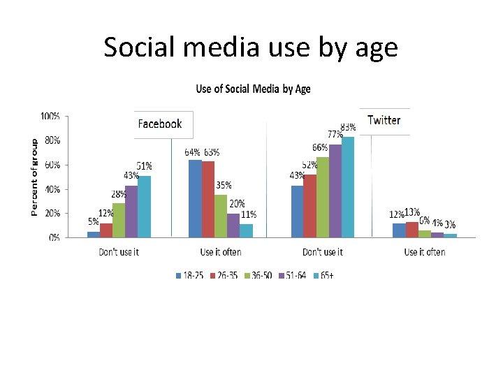 Social media use by age