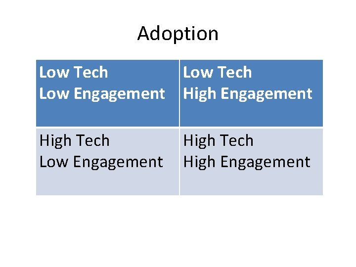 Adoption Low Tech Low Engagement High Tech High Engagement