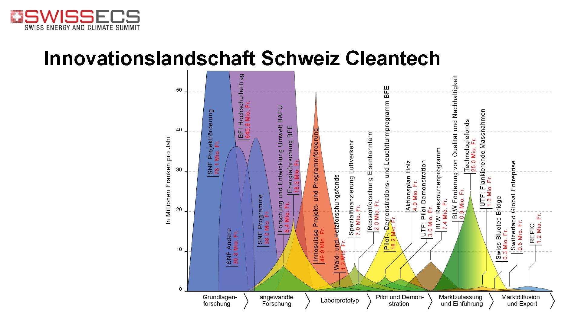 Innovationslandschaft Schweiz Cleantech