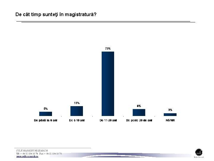 De cât timp sunteţi în magistratură? CULT MARKET RESEARCH Tel: + 40 21 320