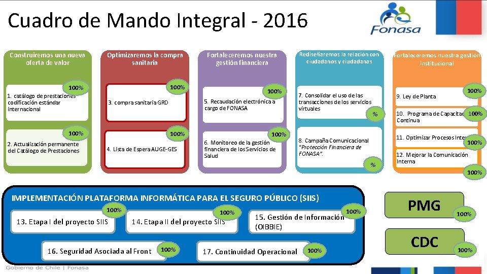 Cuadro de Mando Integral - 2016 Construiremos una nueva oferta de valor Optimizaremos la