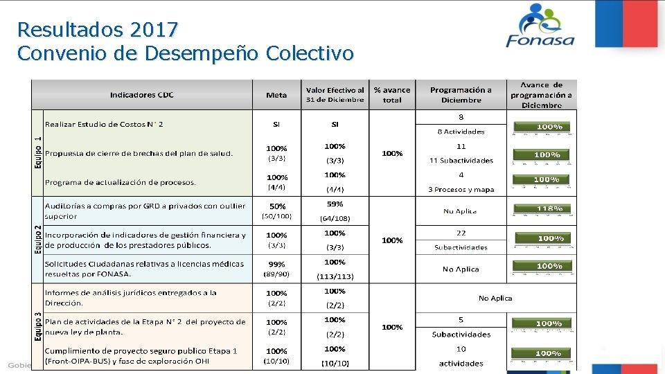 Resultados 2017 Convenio de Desempeño Colectivo