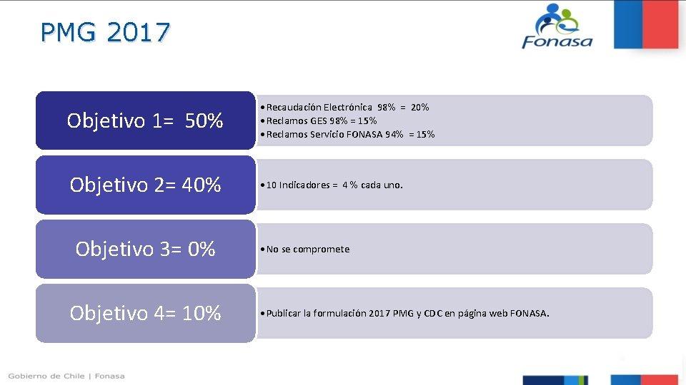 PMG 2017 Objetivo 1= 50% • Recaudación Electrónica 98% = 20% • Reclamos GES