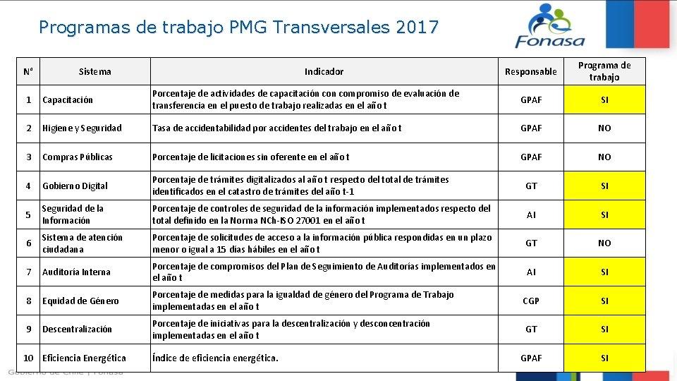 Programas de trabajo PMG Transversales 2017 N° Sistema Indicador Responsable Programa de trabajo 1