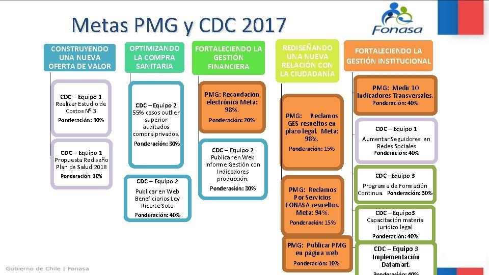 Metas PMG y CDC 2017 CONSTRUYENDO UNA NUEVA OFERTA DE VALOR CDC – Equipo