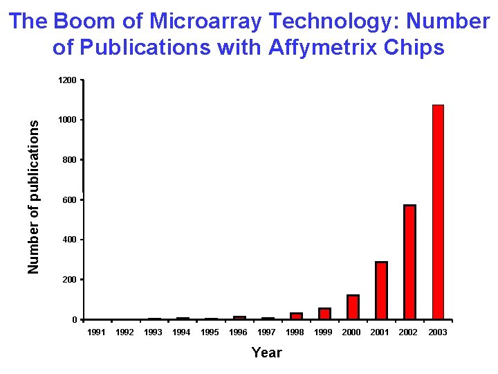 The Boom of Microarray Technology: Number of Publications with Affymetrix Chips Number of publications