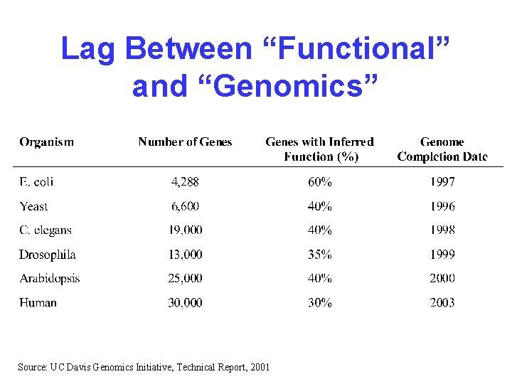 """Lag Between """"Functional"""" and """"Genomics"""" Source: UC Davis Genomics Initiative, Technical Report, 2001"""