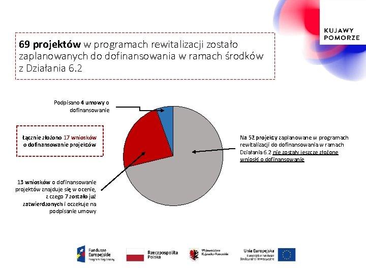 69 projektów w programach rewitalizacji zostało zaplanowanych do dofinansowania w ramach środków z Działania