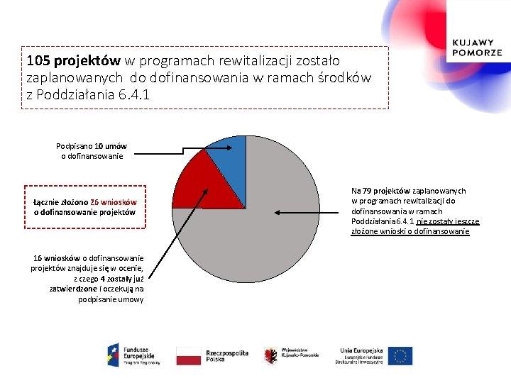 105 projektów w programach rewitalizacji zostało zaplanowanych do dofinansowania w ramach środków z Poddziałania